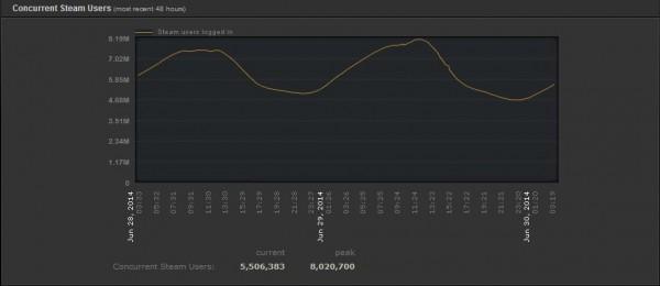 Steam bat son record de fréquentation