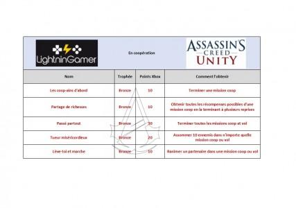 Les trophées en Coopération Assassin's Creed Unity
