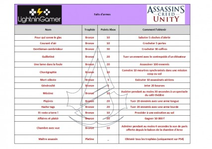 Les trophées faits d'armes Assassin's Creed Unity