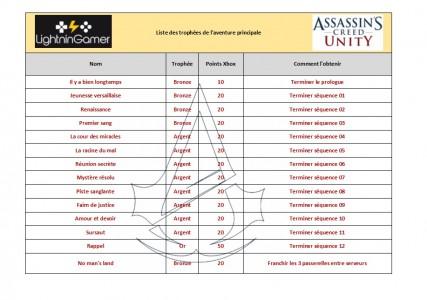 Les trophées de l'aventure principale Assassin's Creed Unity