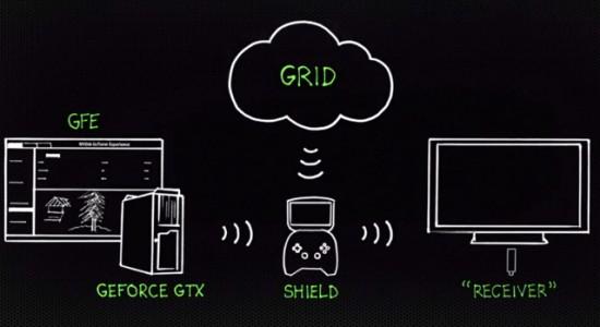 Nvidia Grid Jeux à la demande