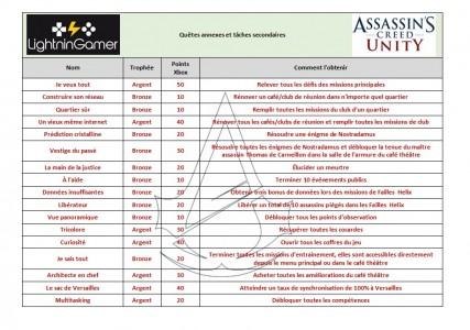 Les trophées des quêtes et tâches secondaires Assassin's Creed unity