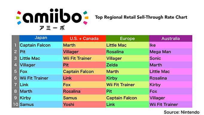 Amiibo les plus rares