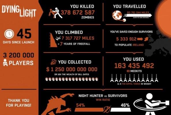 Dying Light en quelques statistiques