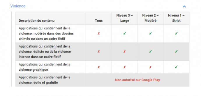 Postal Google