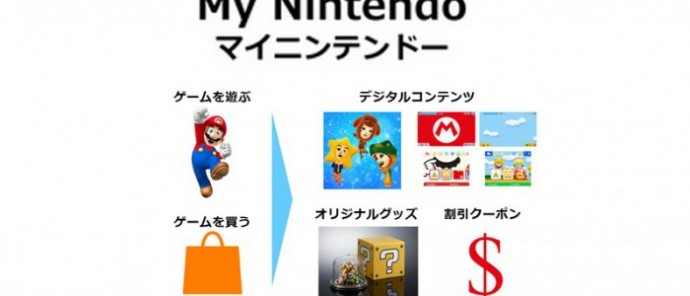 My Nintendo programme dévoilé
