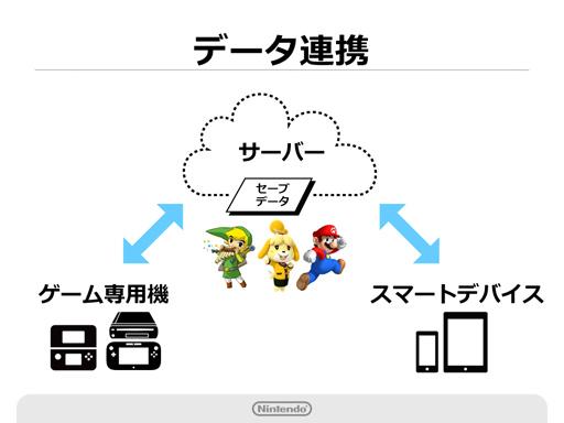 My Nintendo schéma