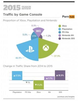 Infographie pornhub