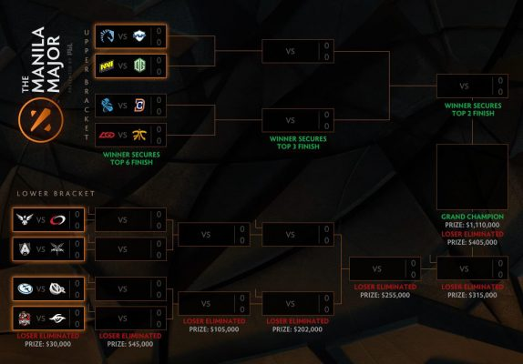 bracket manila major teams dota 2