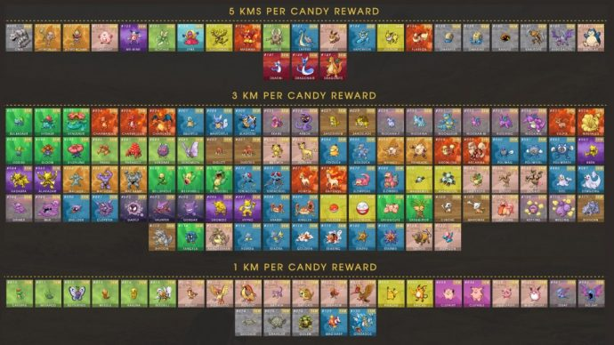 Pokémon Go liste des pokémon