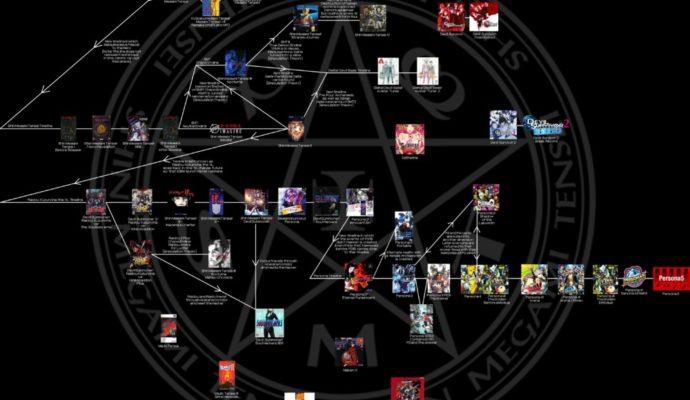 Shin Megami Tensei récapitulatif de la série.