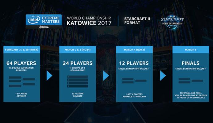 IEM Katowice 2017 -SC2