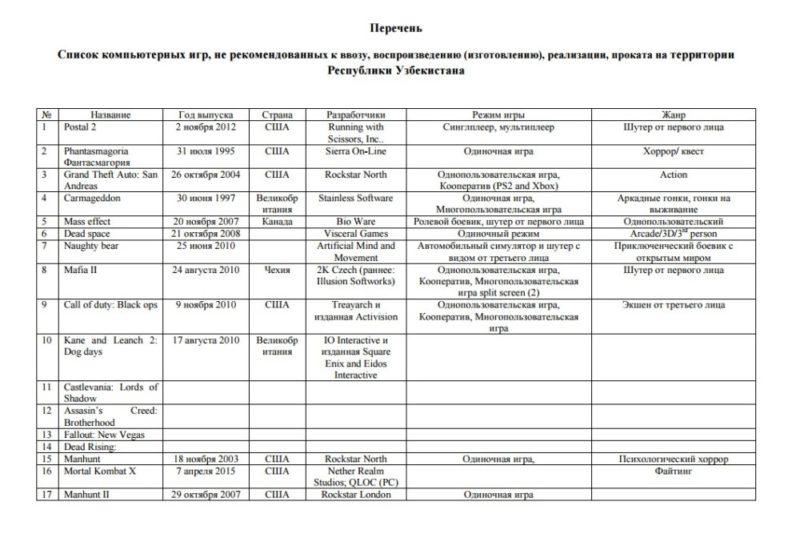 Liste des jeux censurés par l'Ouzbékistan