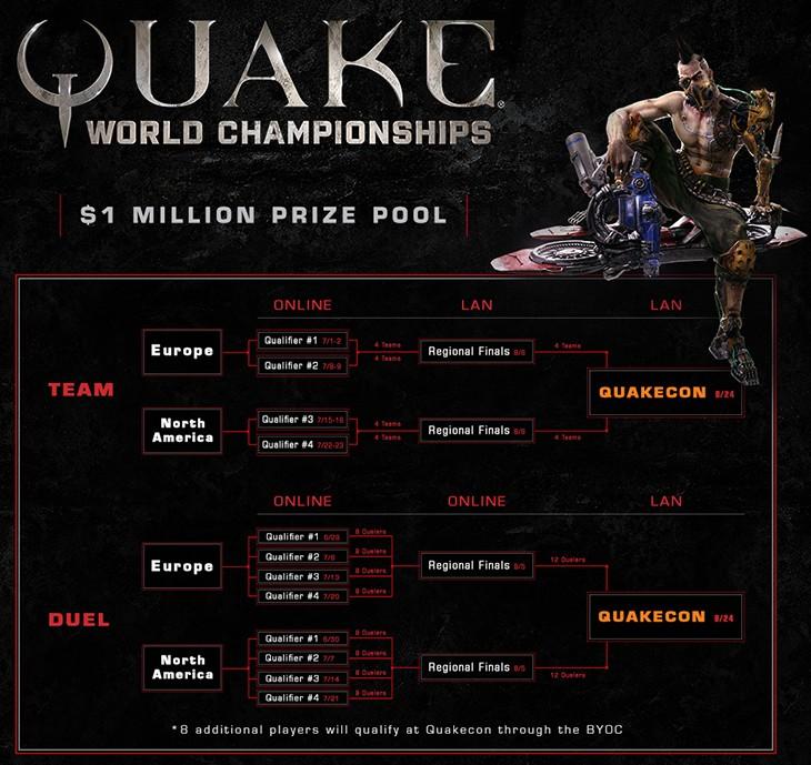 Quake World Championships fonctionnement