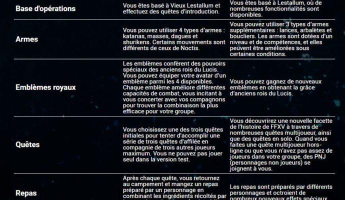 Final Fantasy XV DLC frères d'armes descriptif
