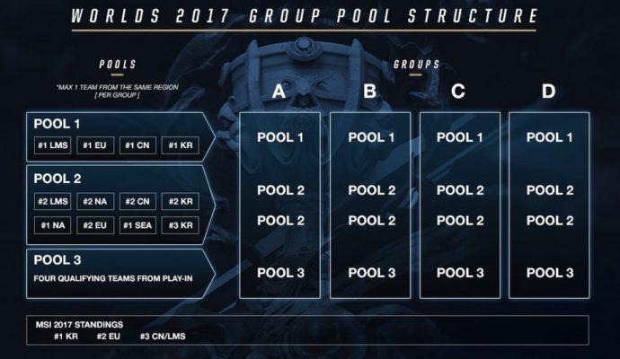 Coupe du Monde League of Legends 2017 Tirage Groupe