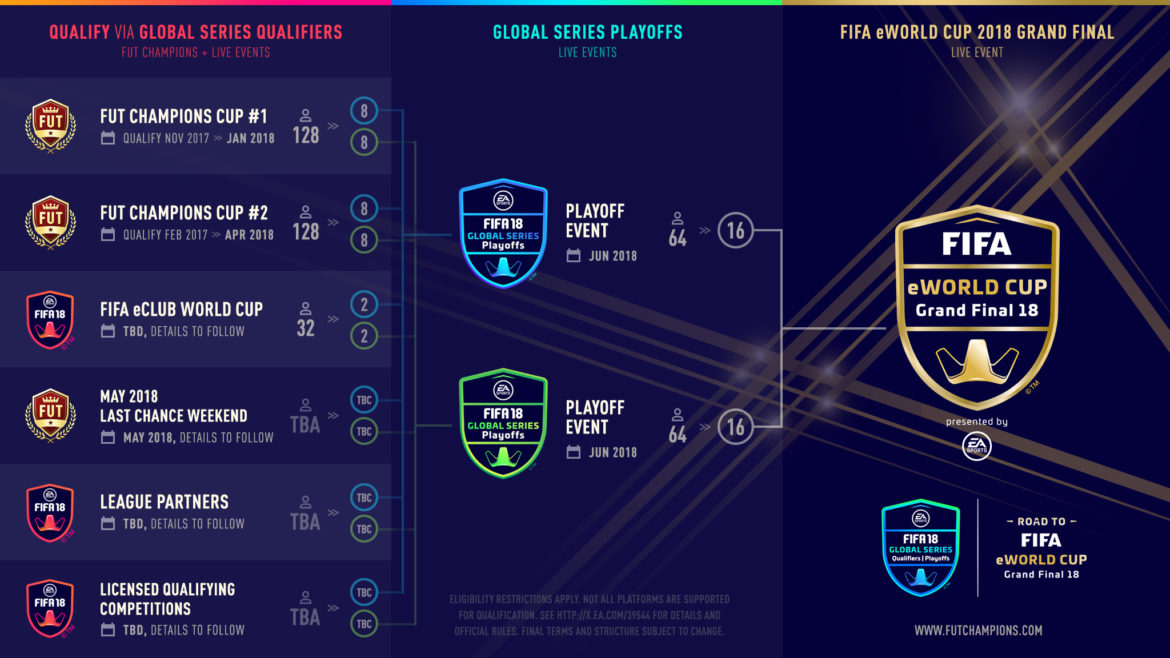 FIFA 18 Global Series programme