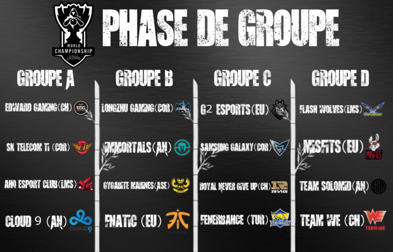 Coupe du monde League of Legends - groupes