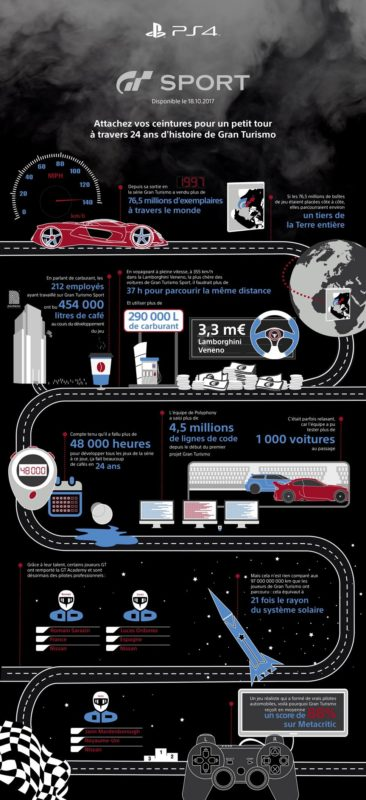 gran turismo sport infographie