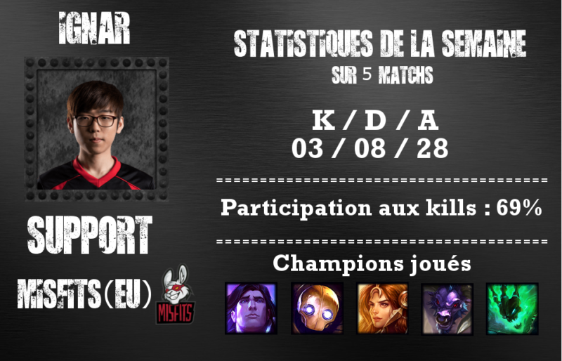 Coupe du monde League of Legends - joueur semaine 4