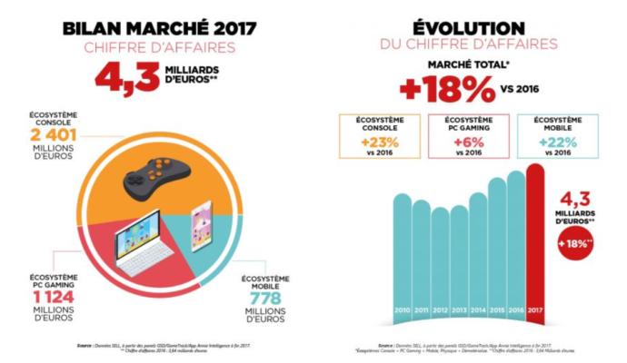 SELL - bilan du chiffre d'affaire sur 2017