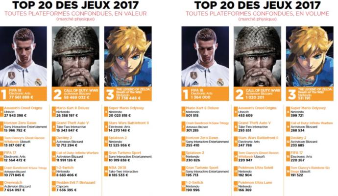 SELL - top 20 jeux toutes consoles
