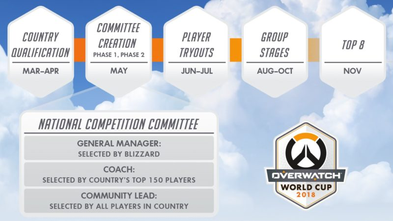 Coupe du monde Overwatch calendrier