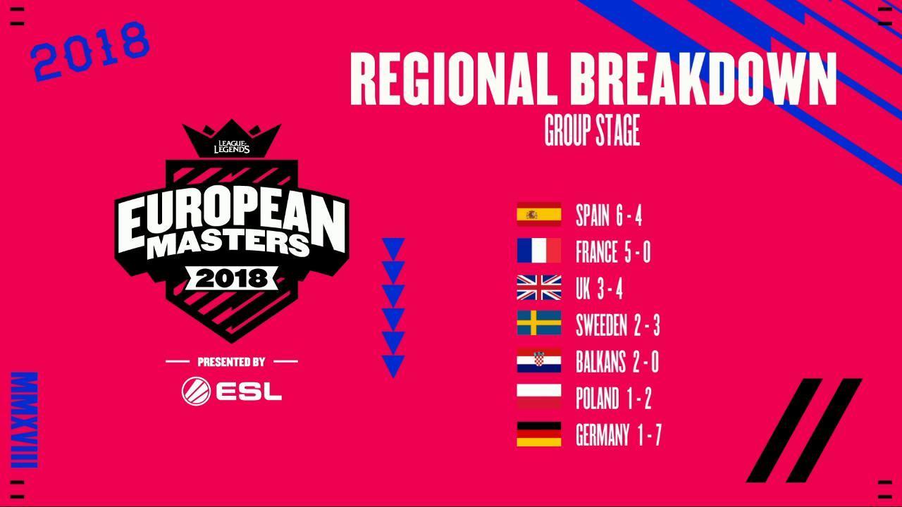 European Masters League of Legends - la France domine