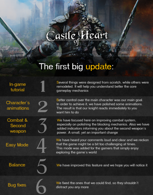 Castle of Heart - Description du correctif par le développeur