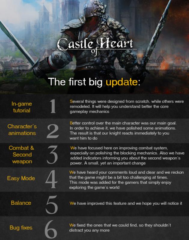 Castle of Heart - Description du correctif par le développeur