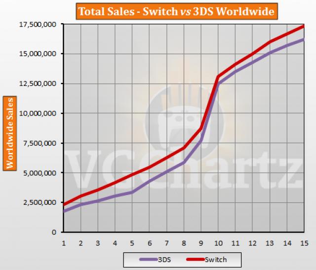 3DS - Comparaison des ventes Switch