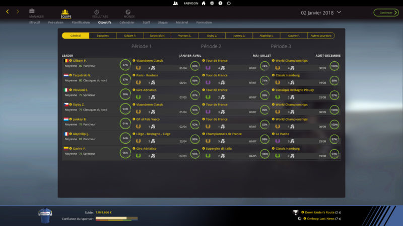 Pro Cycling Manager 2018 - effectif