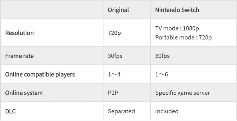Dark Souls Remastered - comparaison technique