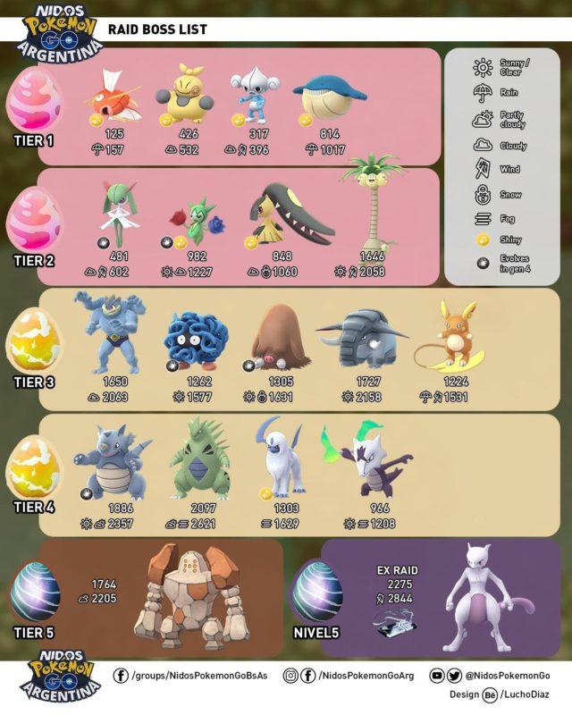 Pokémon GO - Remaniement du gouvernement