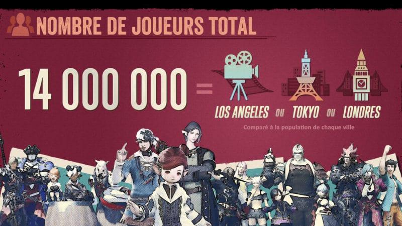 Final Fantasy XIV infographie - nombre de joueurs