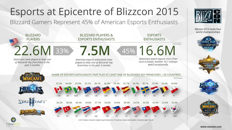 eSport Blizzard 2015