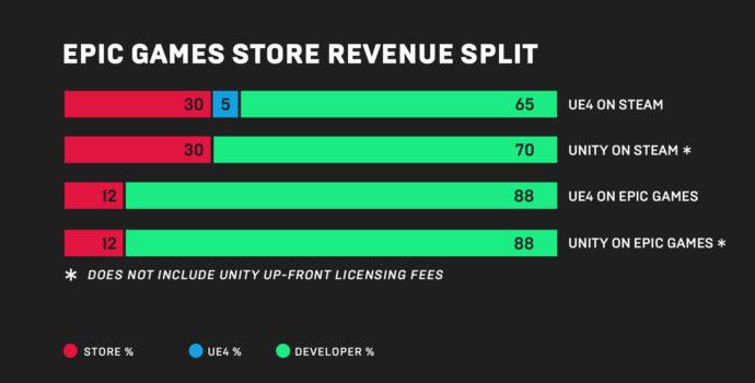 Epic Games Store - Partage des revenus