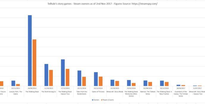 Telltale Charts