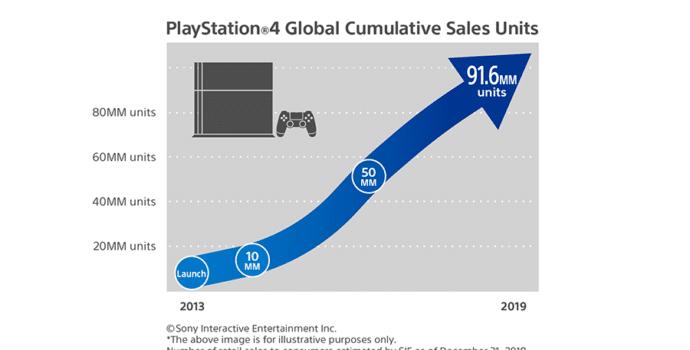 Graphe ventes PlayStation 4 2018