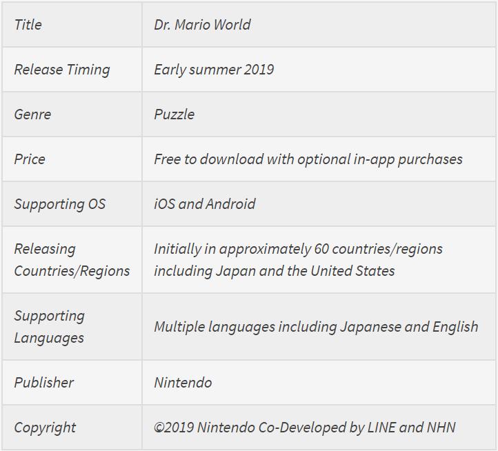 Dr Mario. World - détails