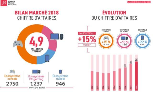 Marché du jeu vidéo en France graphe