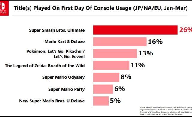 jeux Nintendo Switch premier jour achat