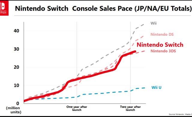 ventes, switch, wii u, wii, nintendo DS, Nintendo 3DS, sortie