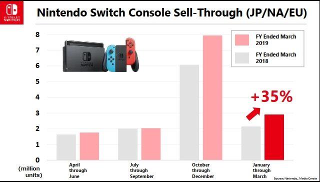 Nintendo ventes switch 2017 2018 2019
