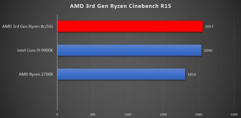 playstation 5 amd ryzen third gen benhcmark