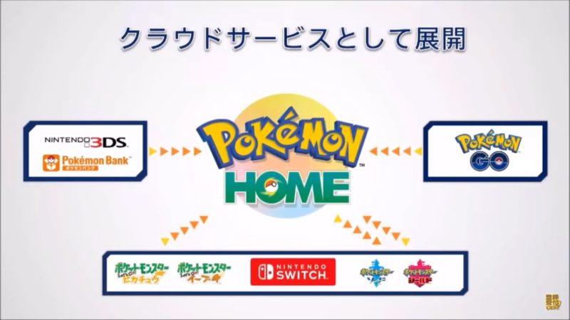 Pokémon Home - Connectivité