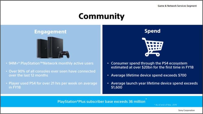 Sony Interactive Entertainment community