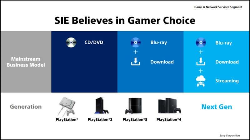 Sony Interactive Entertainment - Générations