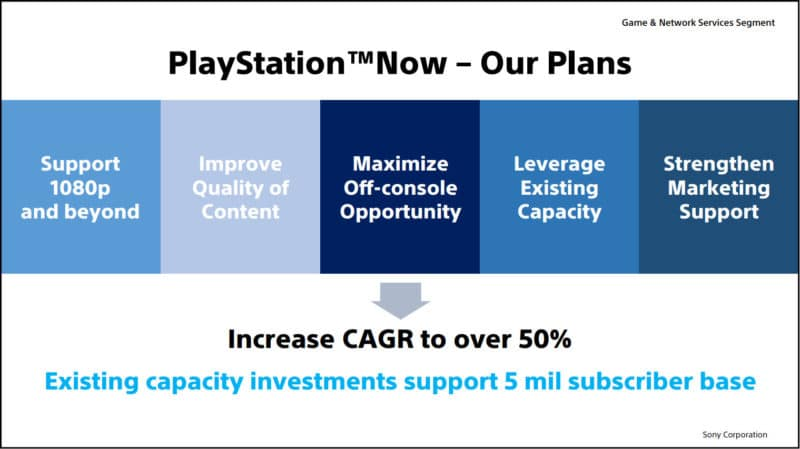 Sony Interractive Entertainment ps now strategy