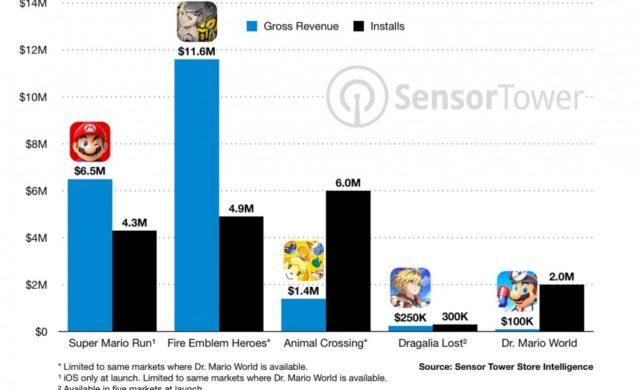 Dr. Mario World graphique